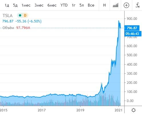 Банк России сдался под напором инвесторов