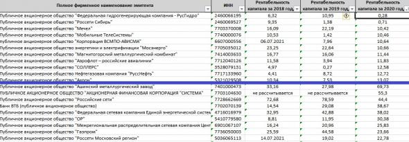Топ-50 интересных фактов про Московскую биржу