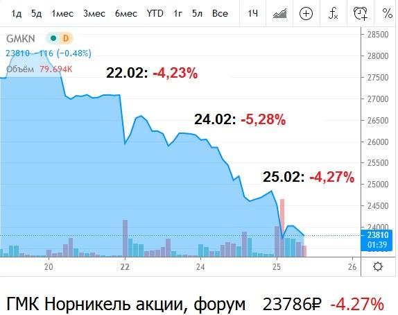 Акции Норильского никеля падают 3 дня подряд