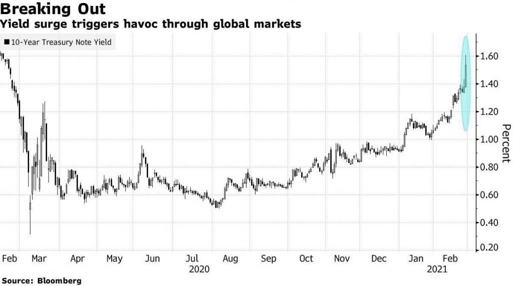 Инвесторы панически бегут из облигаций США