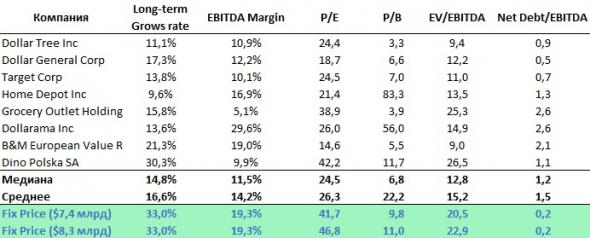 Fix Price с IPO пойдёт по рукам