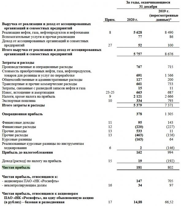 Акции Роснефти ушли в народ