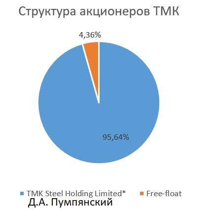 Акции ТМК могут обогатить инвесторов дивидендами и ростом +26%