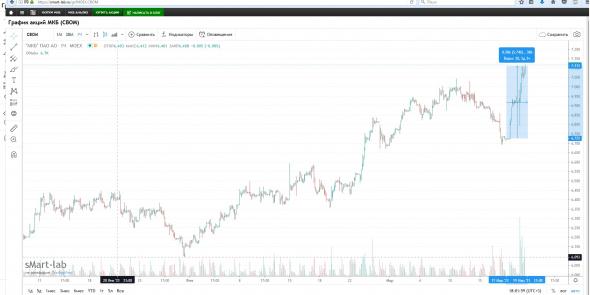 Акции МКБ растут на 5,5% за два дня