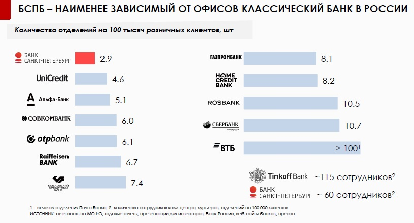 Почему растут акции Банка Санкт-Петербург на 5%