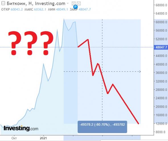 Почему падает Биткоин