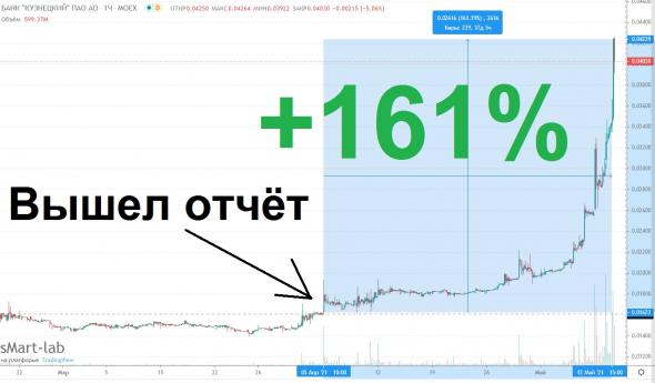 Акции Кузнецкого банка дали +100% за неделю