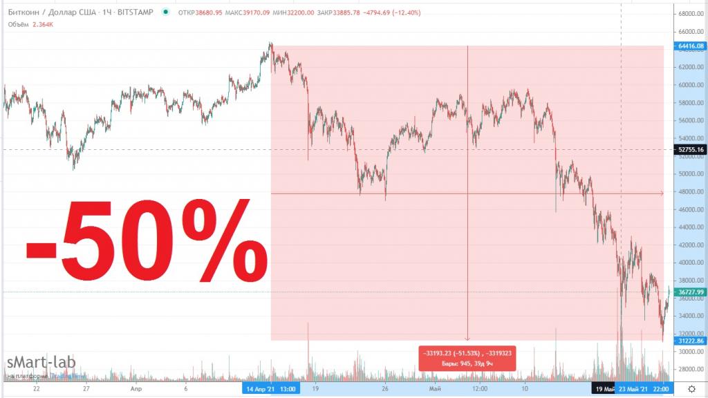 Китай разрушает биткоин