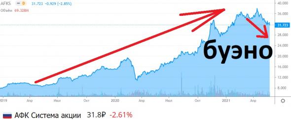 Инвесторов кидают на дивиденды