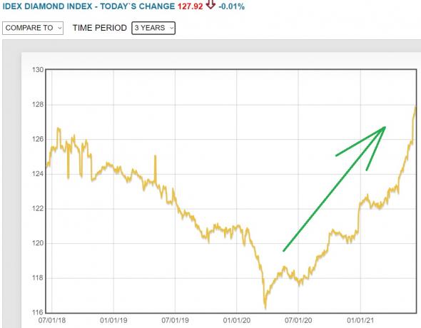 Обнаглевшие акции  Алросы растут на 19%