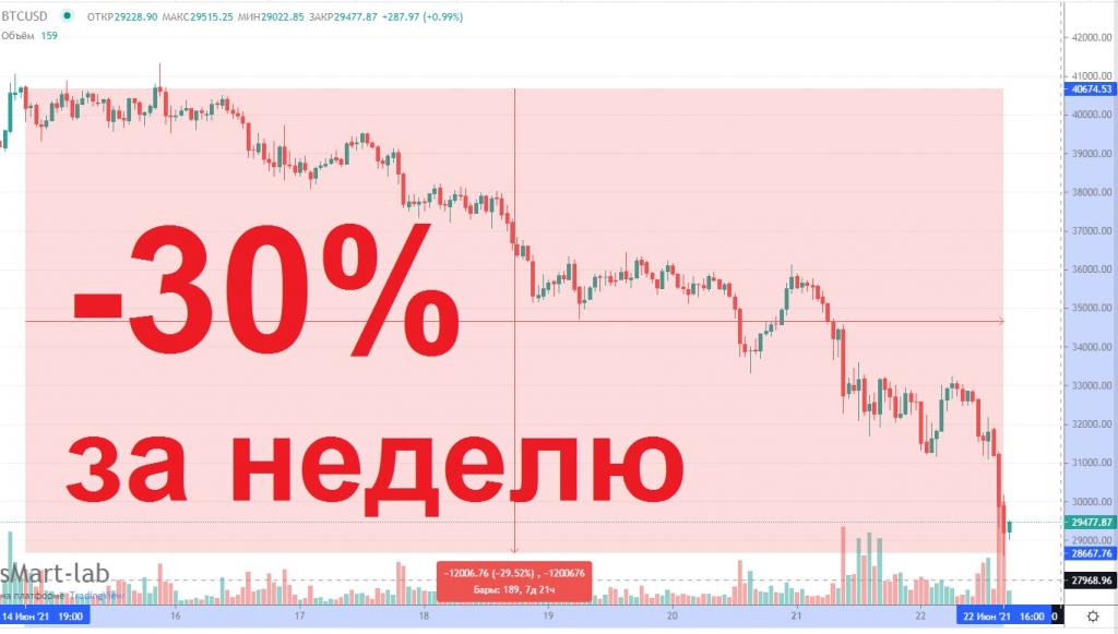 Цена биткоина рухнула ниже 30 тысяч $