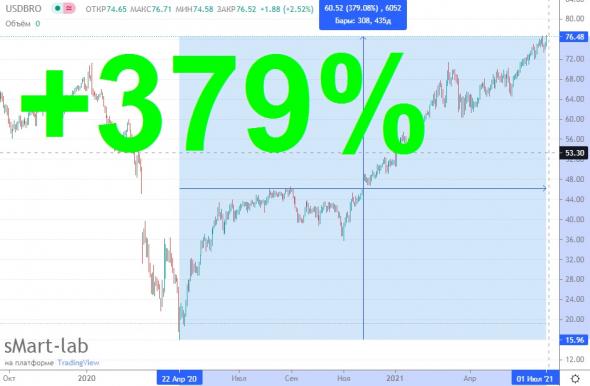 Нефть нагазовала почти 3%