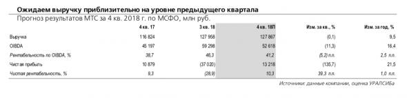 МТС: результаты по МСФО могут отразить замедление темпов роста сервисной выручки в России