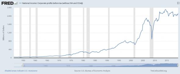 Самый ненавистный бычий тренд за всю историю рынков