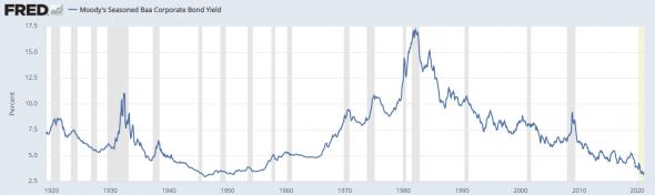 Новая реальность – реальность низких доходов инвесторов?