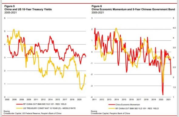 Что нам говорит Китай про будущее ставок в США, а также про выбор активов на ближайшее время?