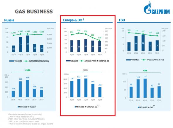 Газпром: зачем столько эйфории?