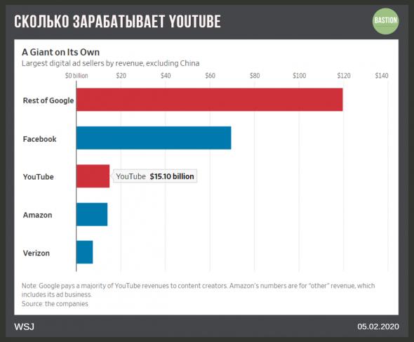 Alphabet впервые раскрыл доходы Youtube
