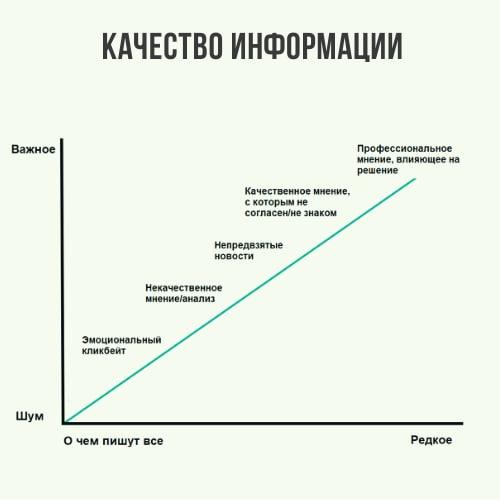 О качестве информации