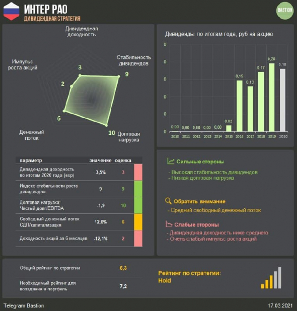 Интер РАО - кладбище акционерной стоимости