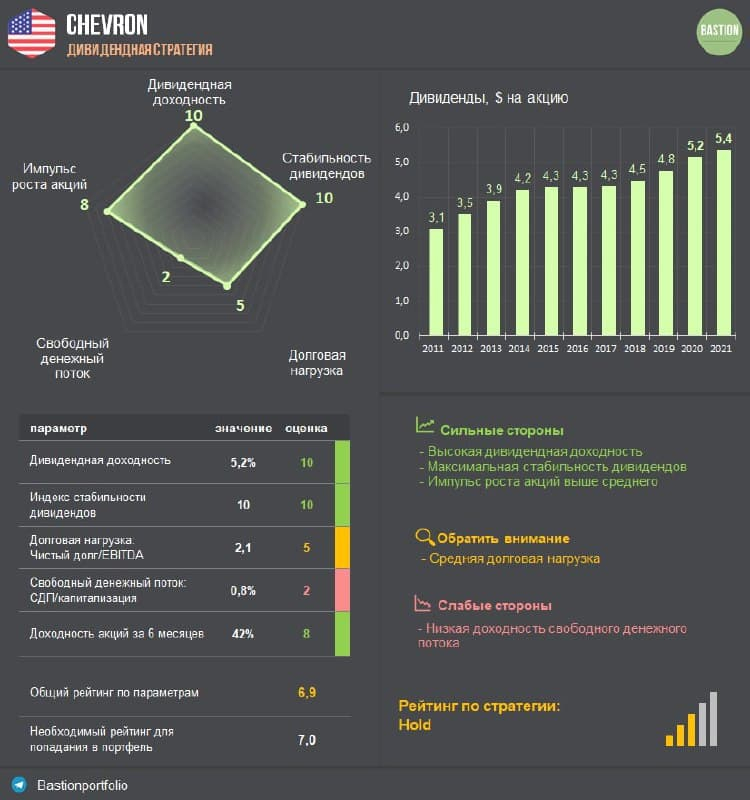 Chevron - возвращение к прибыльности и рост дивидендов
