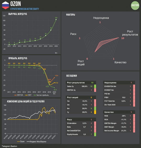 Ozon в индексе MSCI Russia. Есть ли смысл обращать внимание?