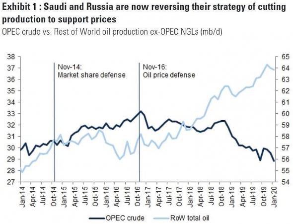 Большая нефтяная игра