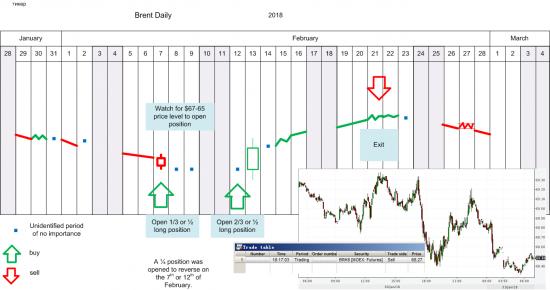 Нефтяной итог: +22% за 10 дней