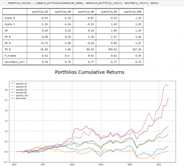 Системно тестируем аномалии на Python. Релиз библиотеки Portfolio Quantitive Research (PQR)