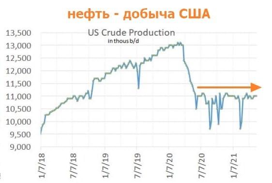 Нефтяные компании США больше не наращивают добычу вслед за ценами на нефть