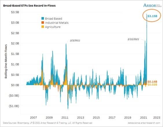 Arbor: рекордный приток денег в сырьевые рынки