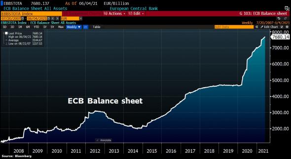 Новый рекорд баланса ЕЦБ