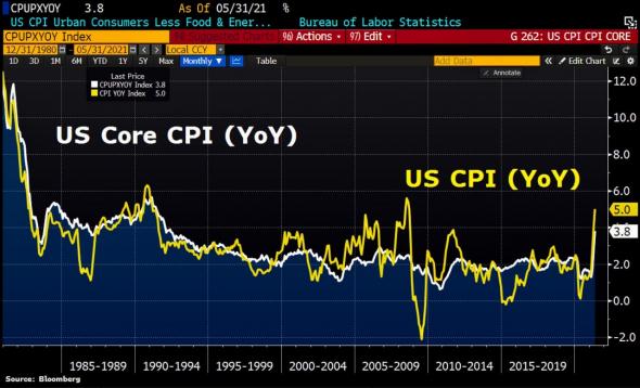 ⚡️ Этого события ждали всю неделю: как инфляция в США повлияла на рынки