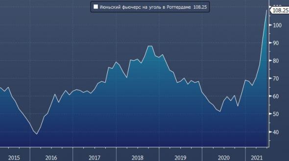 Цены на энергетический уголь достигли рекордного значения с 2011 года