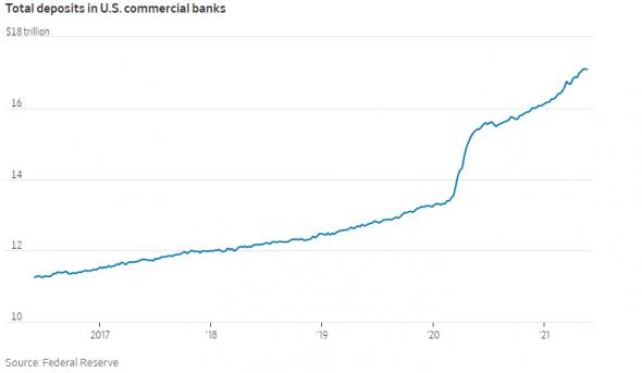 Банки США не знают что делать с рекордным притоком денег на депозиты