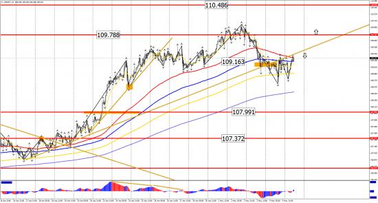 Прогноз по инструментам: EUR/USD, GBP/USD, USD/CHF, USD/CAD, USD/JPY на 7 мая