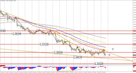 Прогноз по инструментам: EUR/USD, GBP/USD, USD/CHF, USD/CAD, USD/JPY на 8 мая