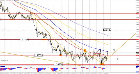 Прогноз по инструментам: EUR/USD, GBP/USD, USD/CHF, USD/CAD, USD/JPY на 11 мая