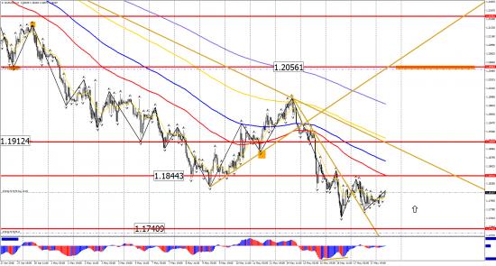 Прогноз по инструментам: EUR/USD, GBP/USD, USD/CHF, USD/CAD, USD/JPY на 18 мая