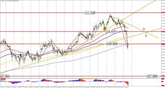 Прогноз по инструментам: EUR/USD, GBP/USD, USD/CHF, USD/CAD, USD/JPY на 23 мая