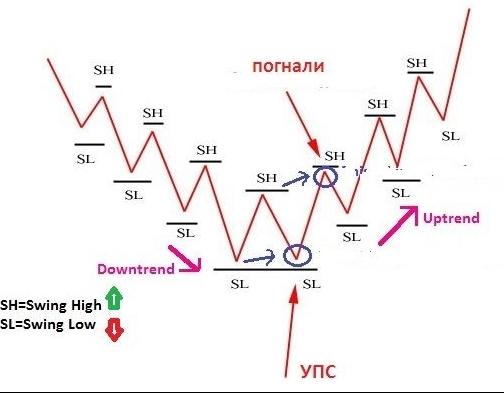 Основы тех. анализа