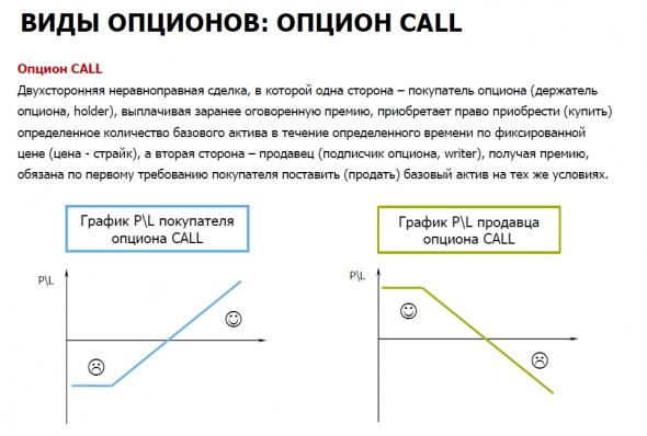 Новичкам. Опционы. Базовые стратегии.