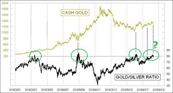 ЗОЛОТО - GOLD/SILVER RATIO
