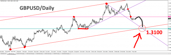 GBPUSD/Daily - 1.3100