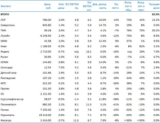 Усиленные Инвестиции: таблица параметров и итоги недели 27 декабря 2019 - 3 января 2020