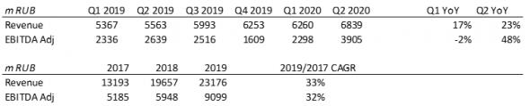 QIWI – потенциал роста стоимости на фоне сильных финансовых показателей