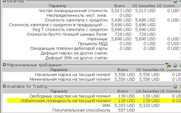 Превышение маржинальных требований, TWS Interactive Brokers. Часть 3.