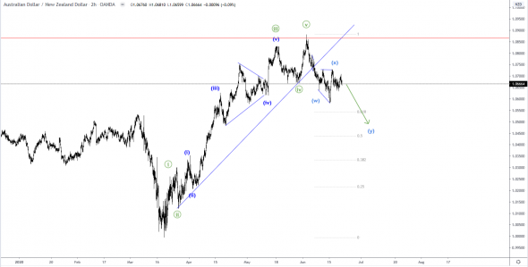 AUDNZD - intraday