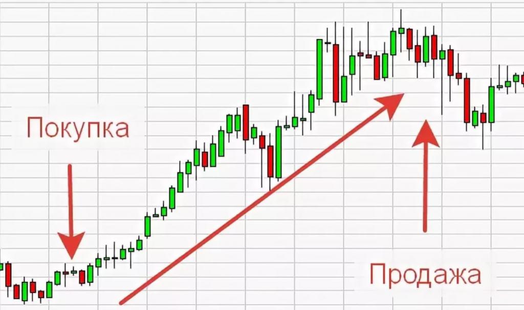 Частное инвестирование форекс я торгую на форекс от уровней