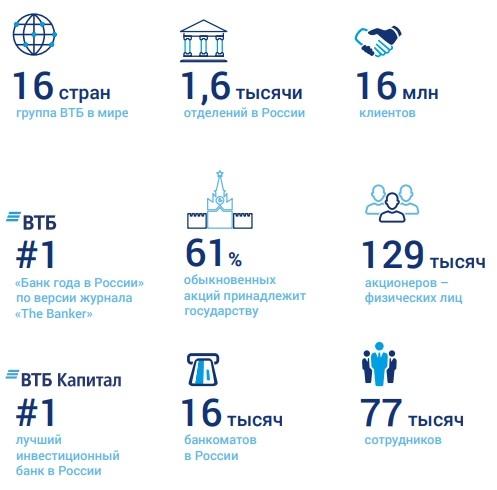 #ИнвестКонспект годового отчета ВТБ.